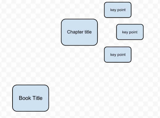 adding more topics to your google doc mind map