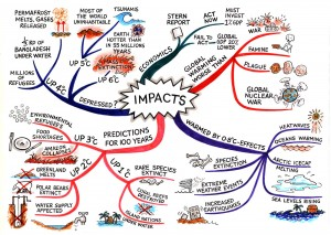 a colorful mind map