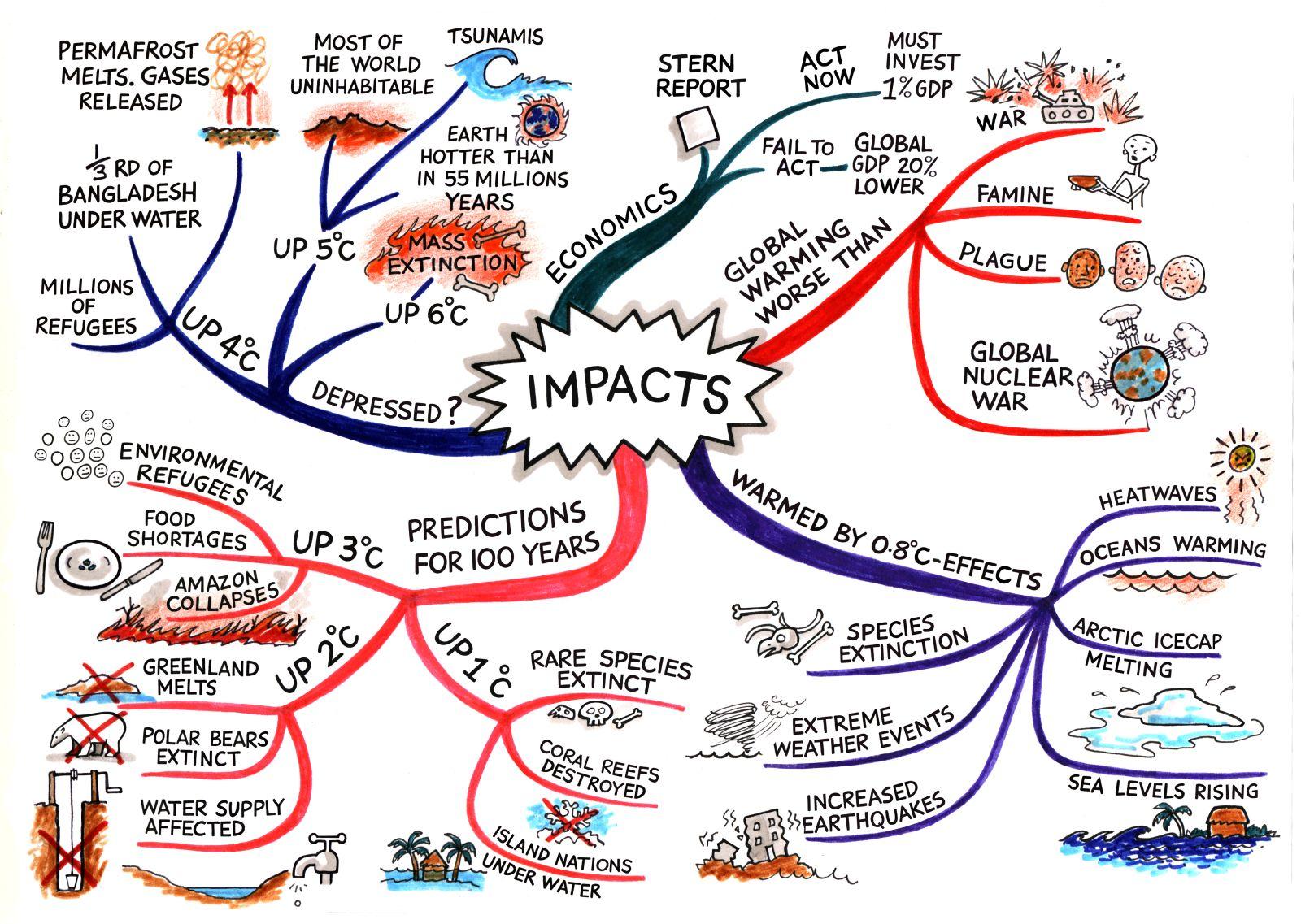Arbeitsblatt Mindmap : How to mind map with tony buzan mindmaps unleashed