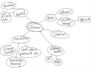 a simple mind map