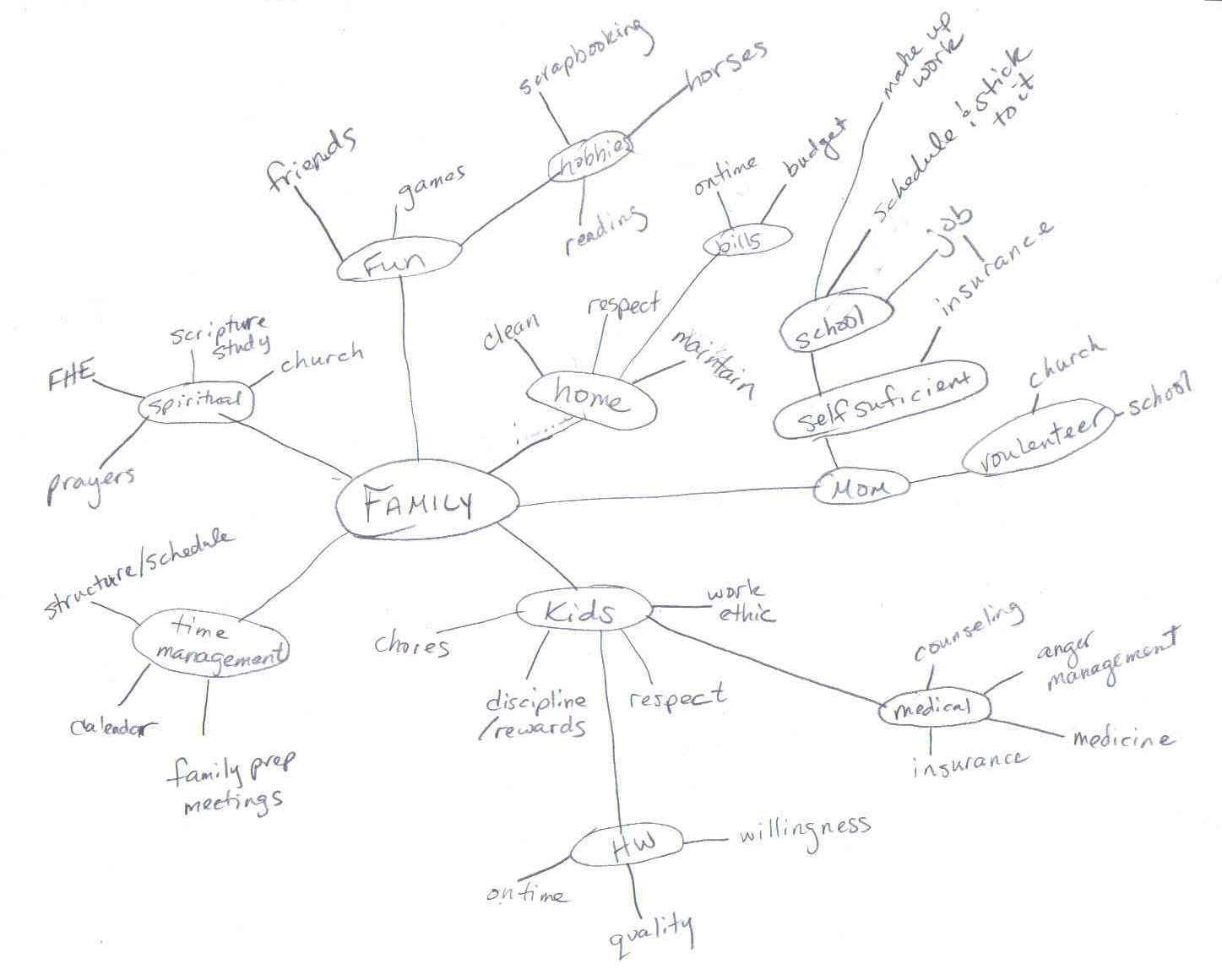 mind map example 5