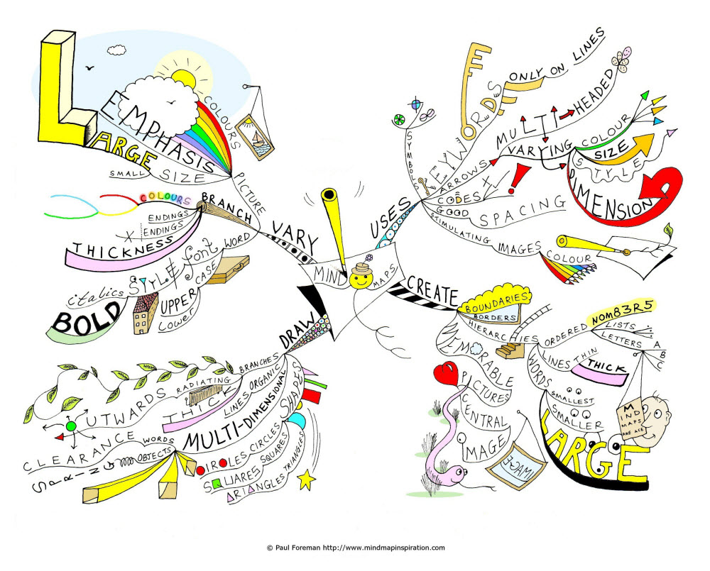10 Really Cool Mind Mapping Examples