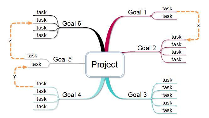 goal task
