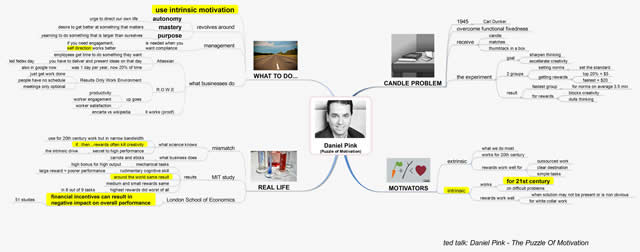 Mind Mapping Examples: Daniel Pink On Motivation