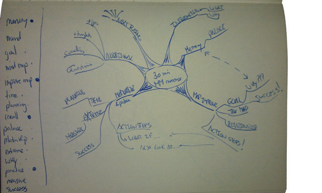 first draft of mind map