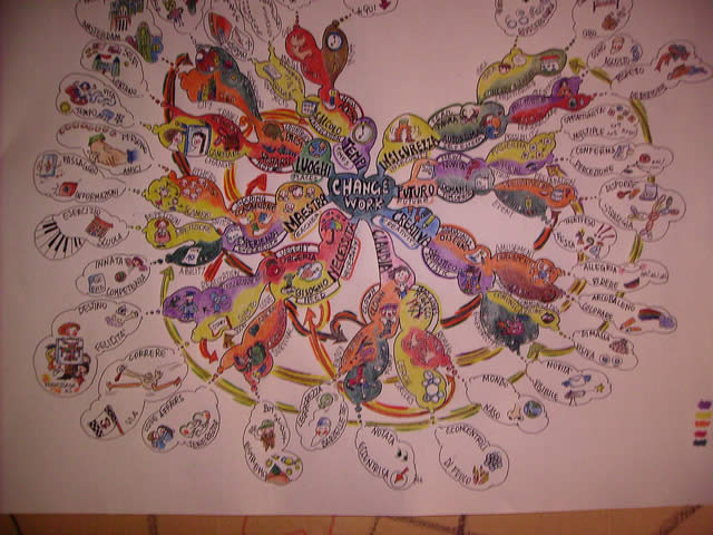 how to create a mind map well being