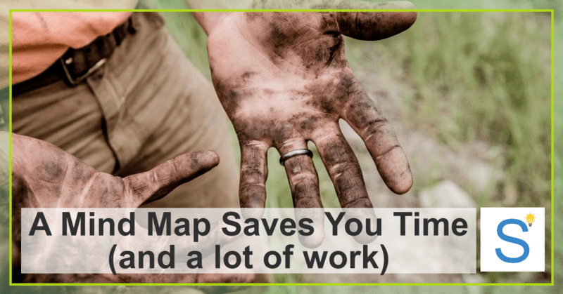a mind map saves you time and a lot of work