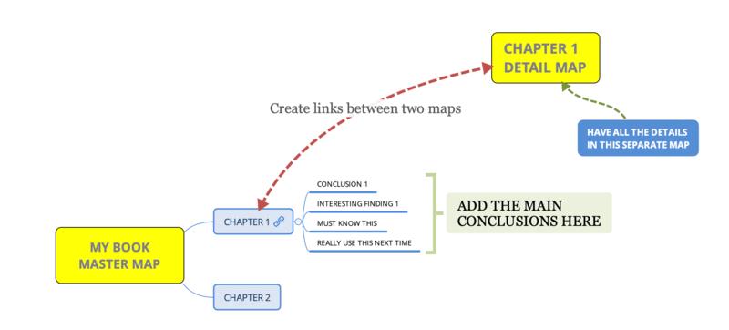master map outline