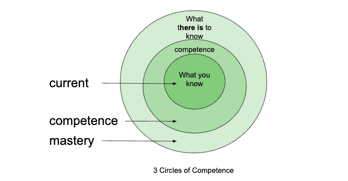 3 circles of competence