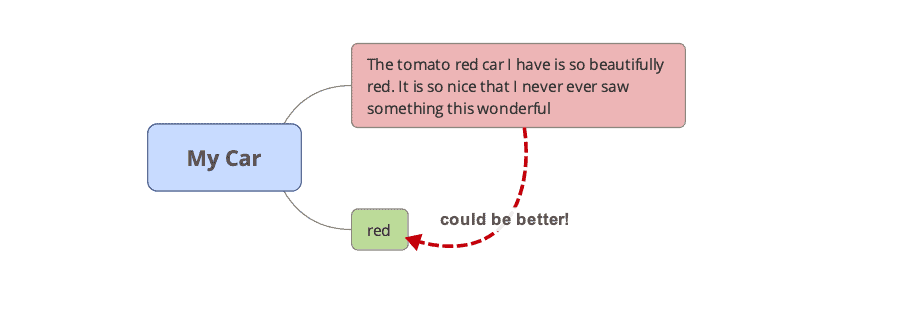 minimalism example for a mind map node