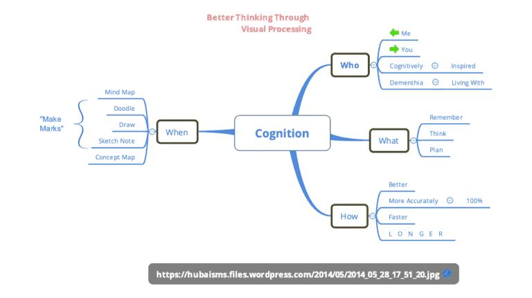 digital mind map