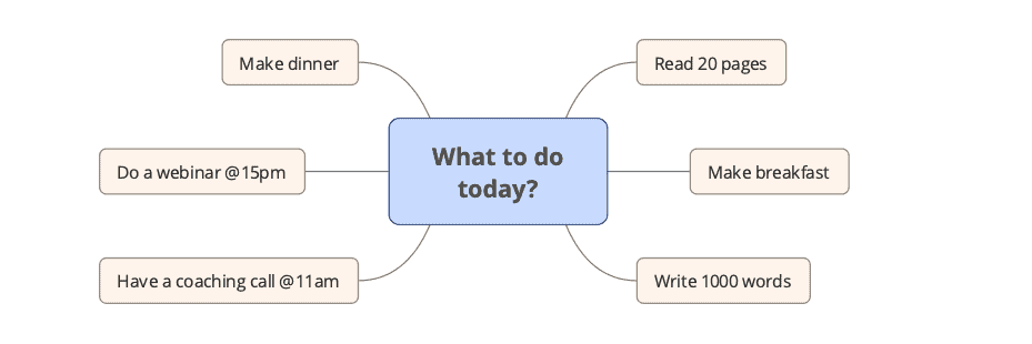 what to do list for today