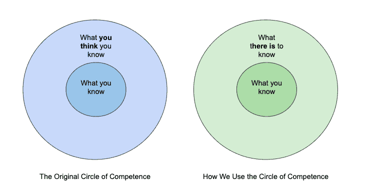 The circle of competence