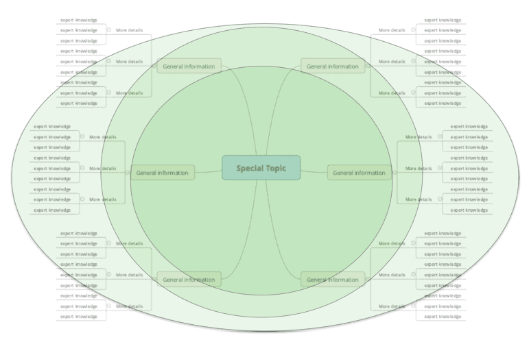 competence levels with mind map on top