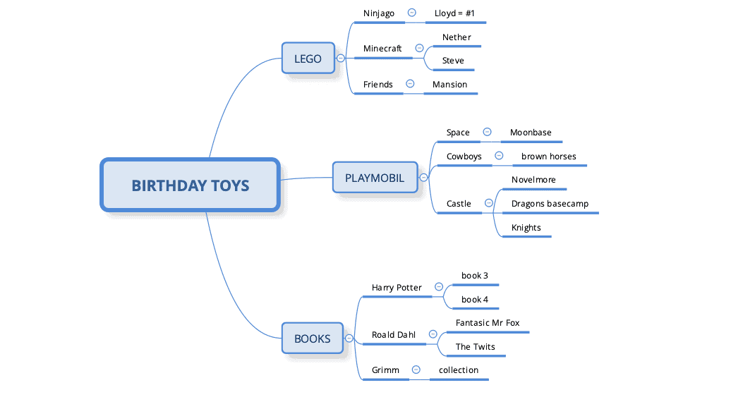 full mind map with toys