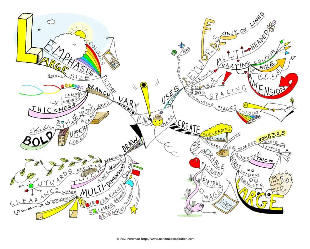 mind map example 3