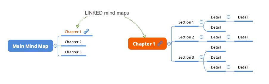 hyperlinked mind maps