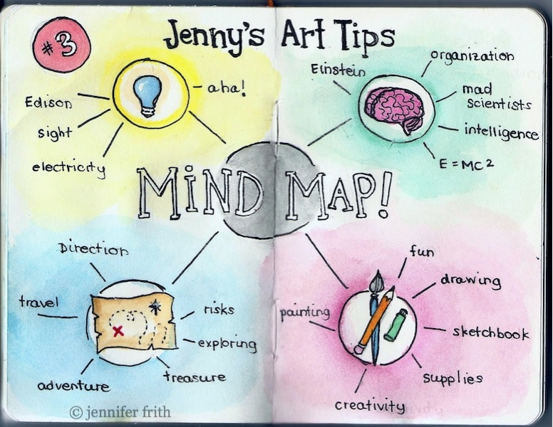 mind map example 9