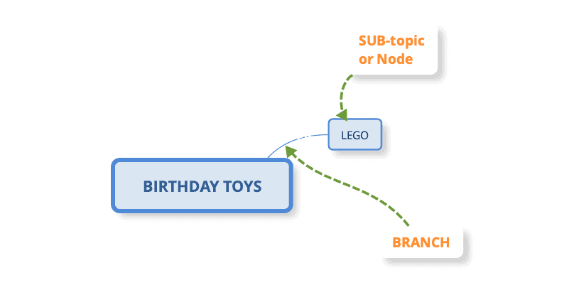 level one node in mind map