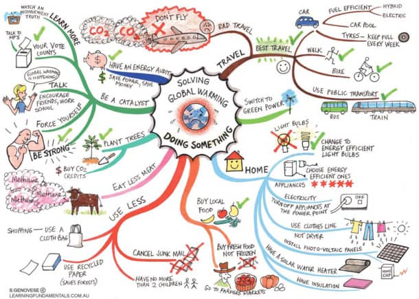 mind map example 1