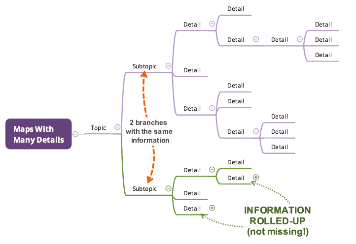 mind map rolled-up