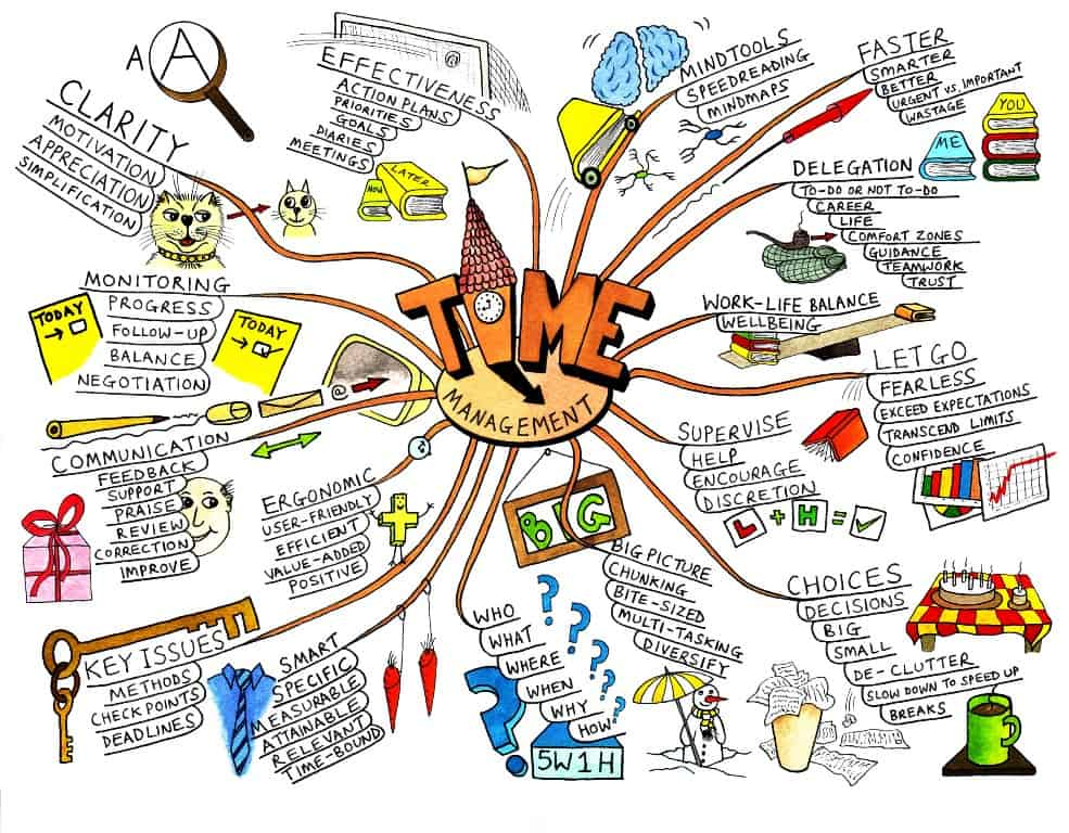 mind map example 2