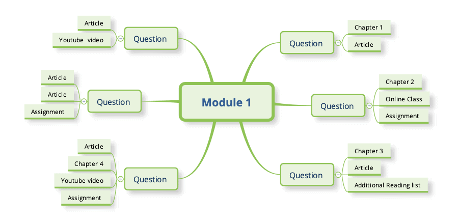 questions map