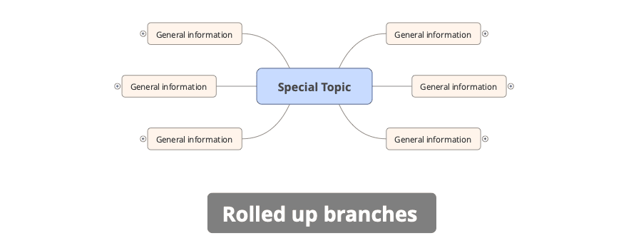 rolled up branches in a mind map tool